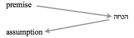 premise - הנחה – assumption
